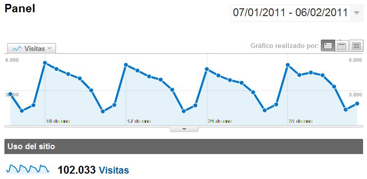 100 mil visitas mensuales en Masquemedicos