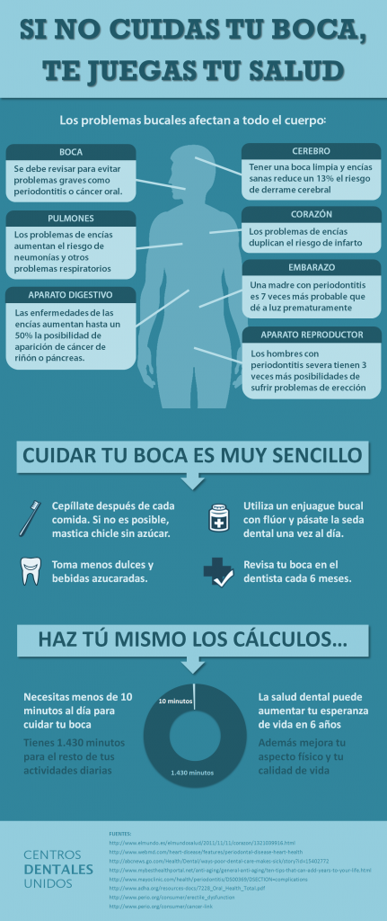 Infografia Salud Dental