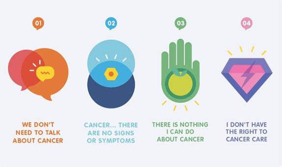 4 mitos sobre el cáncer