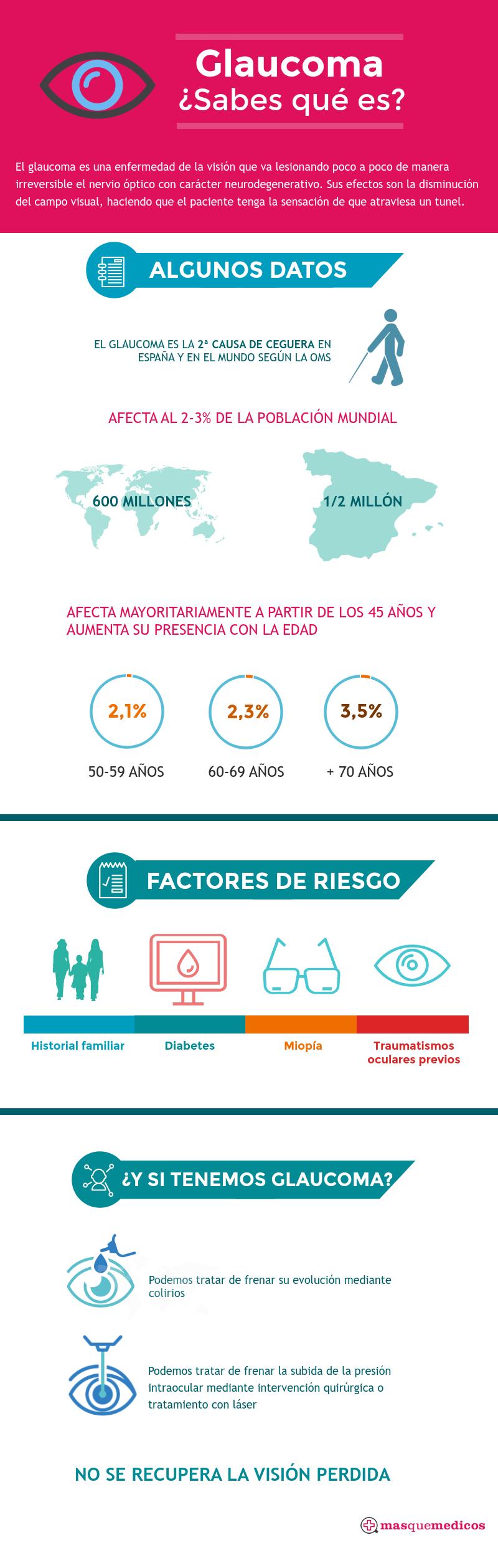 Infografía Glaucoma Masquemedicos