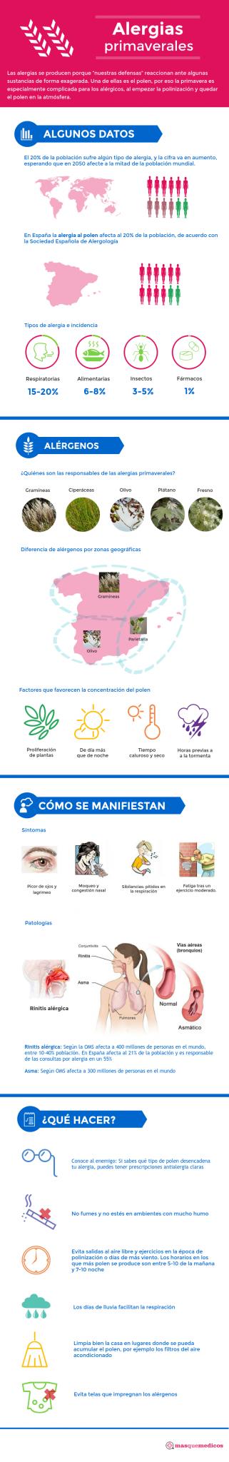 Alergias primaverales y cambio climático en la Semana Mundial de las Alergias