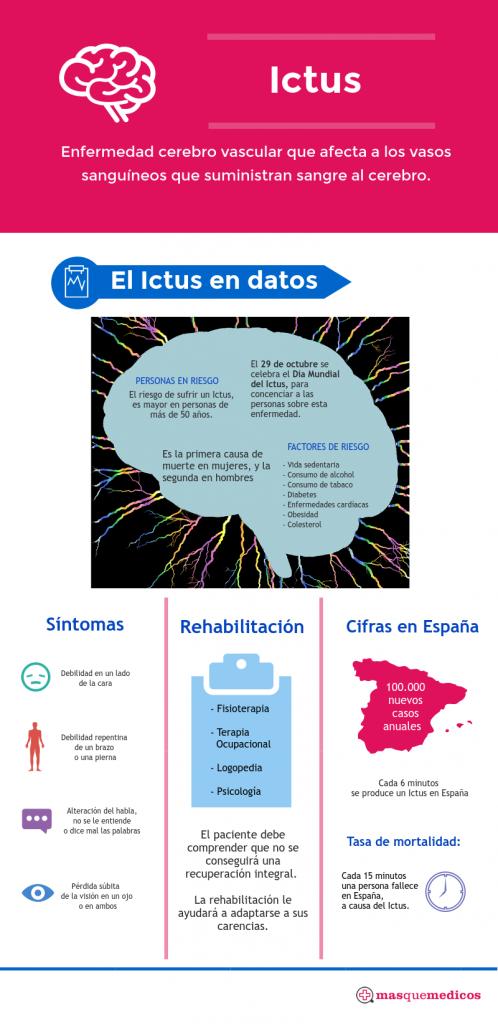 """Día Mundial del Ictus. """"Comprometidos contra el Ictus""""."""