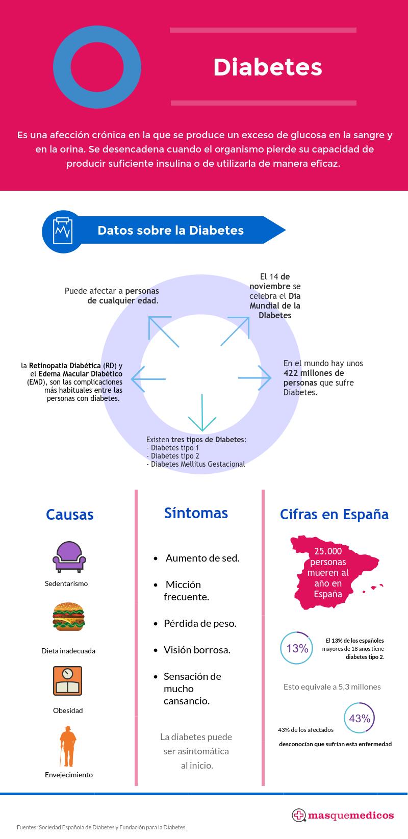 infografia-diabetes