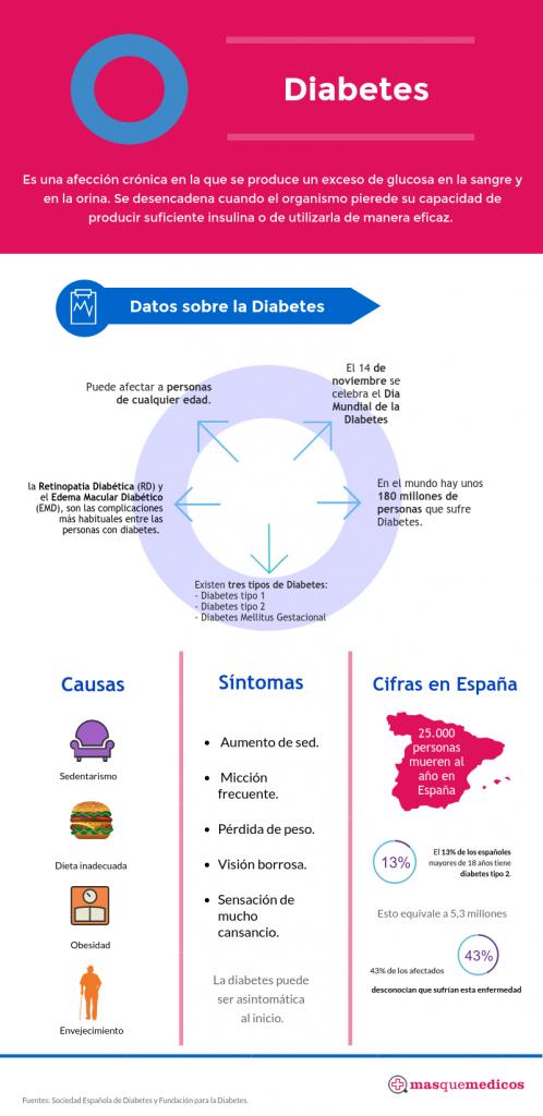 Día Mundial de la Diabetes. 14 de noviembre