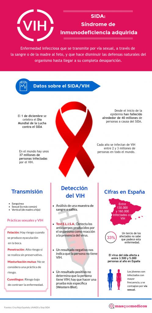 Día Mundial de la Lucha contra el SIDA. 1 de diciembre.
