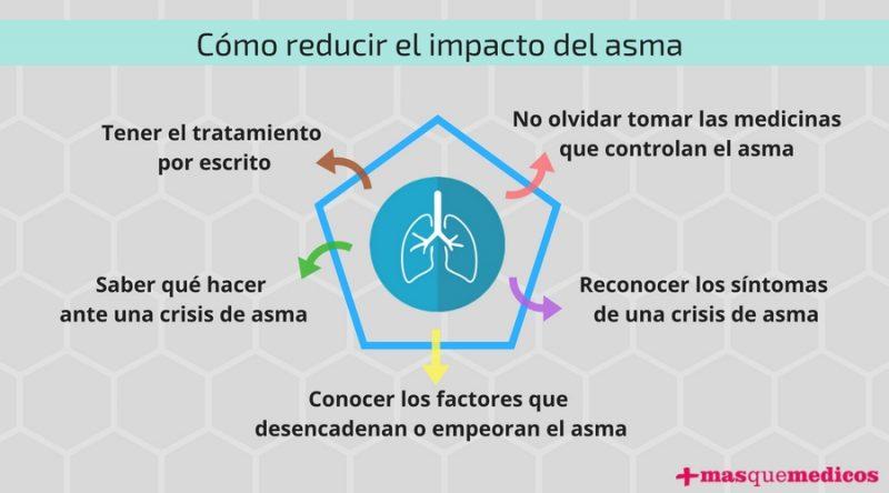 cómo reducir impacto asma